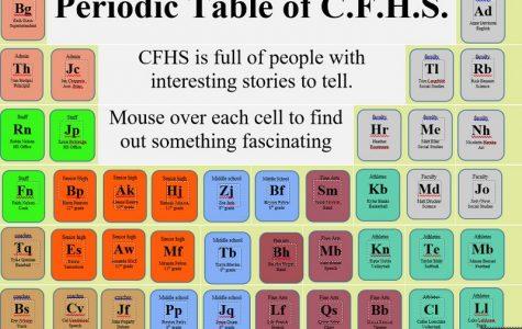 CFHS' odd elements