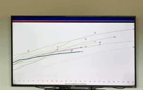 During his press conference, Gov. Walz highlighted how Minnesota has a rather flat curve compared to other states.